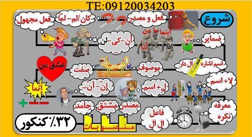 عربی جامع نظام جدید حرف اخر