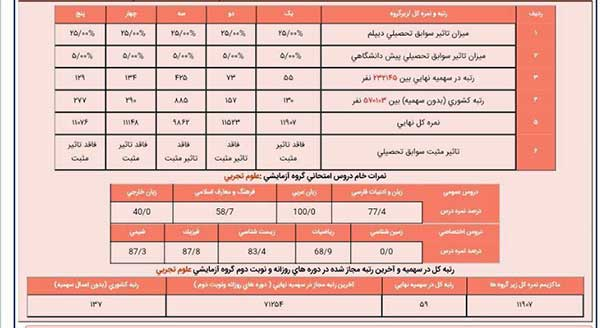 محمد رضا خوشرو رتبه 59 تجربی